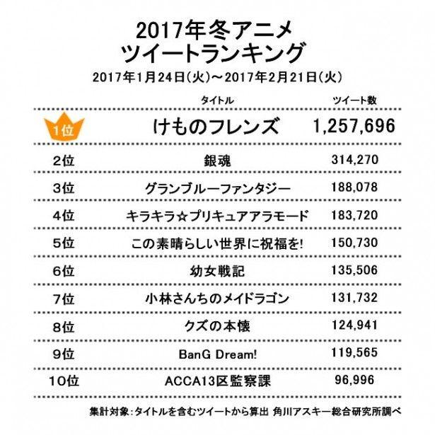 2017年冬アニメツイートランキング1位~10位(2017年1月24日~2017年2月21日まで)