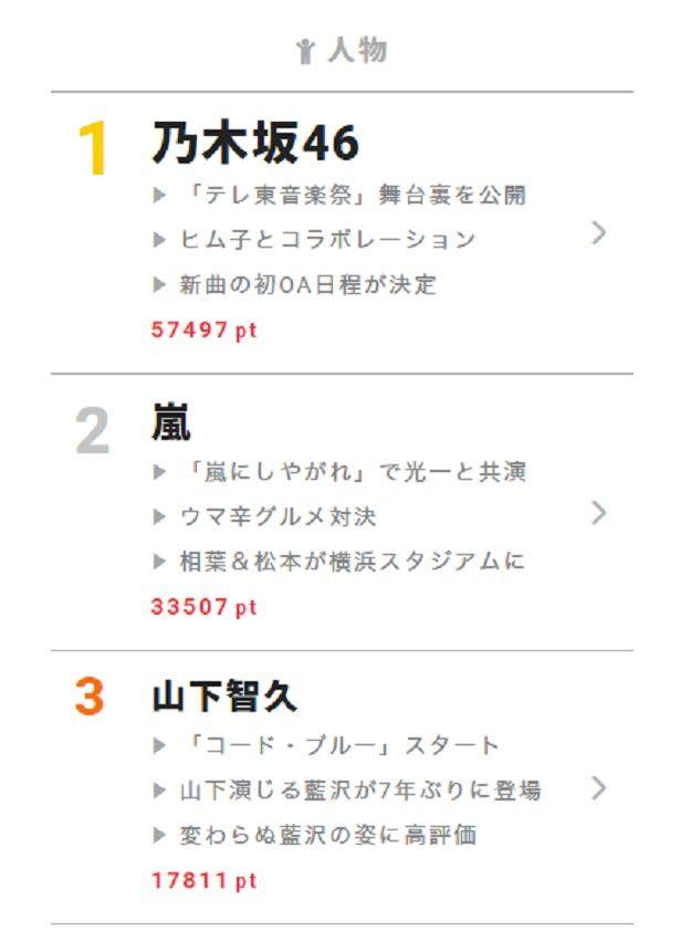 """7月17日の""""視聴熱""""デイリーランキング 人物部門では、主演ドラマがスタートした山下智久が3位にランクイン"""