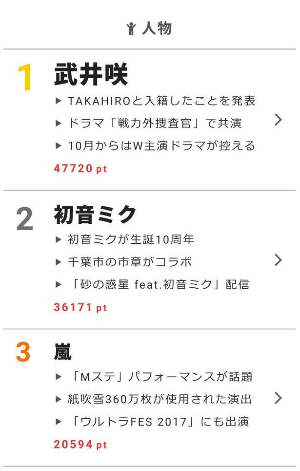 """9月1日の""""視聴熱""""デイリーランキングで、武井咲、初音ミク、嵐が高ポイントを獲得!"""