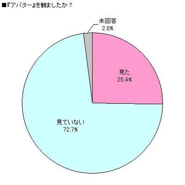 『アバター』を観た人は、全体の25%