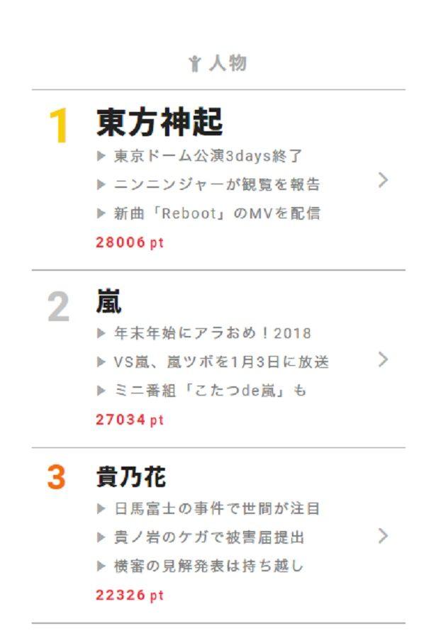 """11月27日の""""視聴熱""""デイリーランキング・人物部門では、11月25~27日に東京ドーム公演を行なった東方神起が首位を獲得!"""