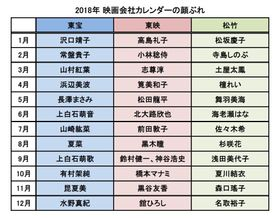 長澤まさみ、浜辺美波から大抜擢のイケメン声優まで!2018年映画会社カレンダーを徹底比較