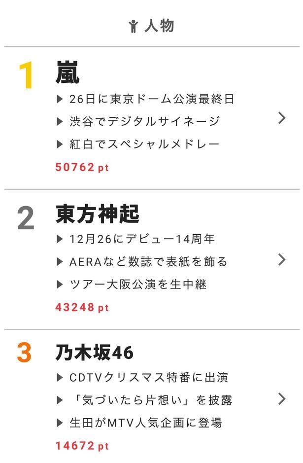 """12月25日の""""視聴熱""""デイリーランキング・人物部門で嵐、東方神起、乃木坂46が高ポイントを獲得!"""