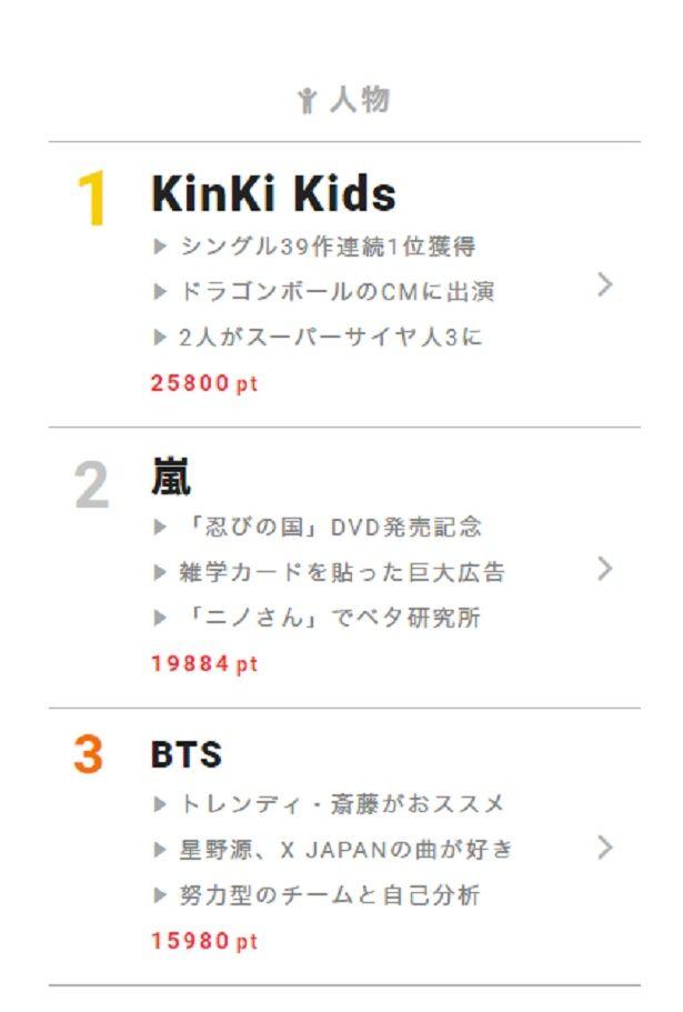 """1月29日の視聴熱デイリーランキング・人物部門では、CMの""""超サイヤ人""""姿が注目を集めるKinKi Kidsが第1位に!"""