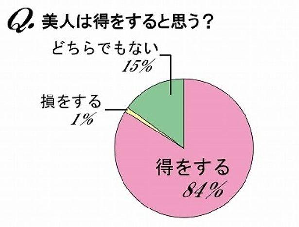 """""""美人""""は得をすると思うと回答した男女は実に84%!"""