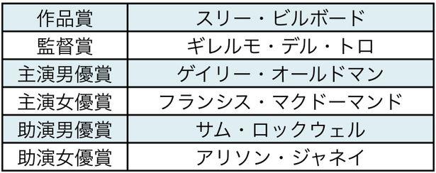 サトウムツオ氏の主要6部門予想をチェック!