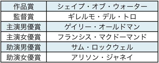 【写真を見る】相馬学氏による主要6部門の受賞予想がこちら!