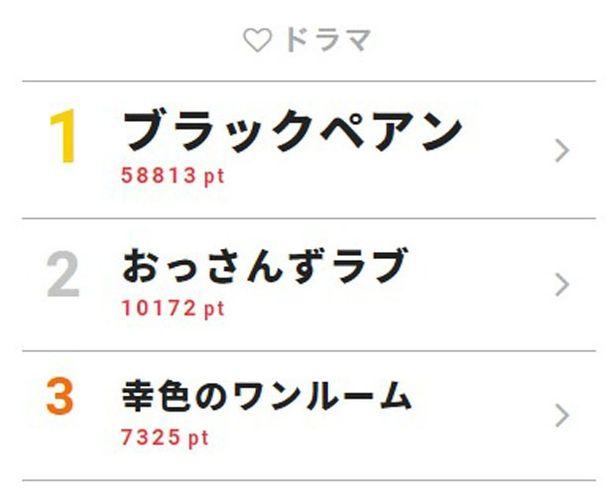 6月24日付「視聴熱」デイリーランキング・ドラマ部門TOP3