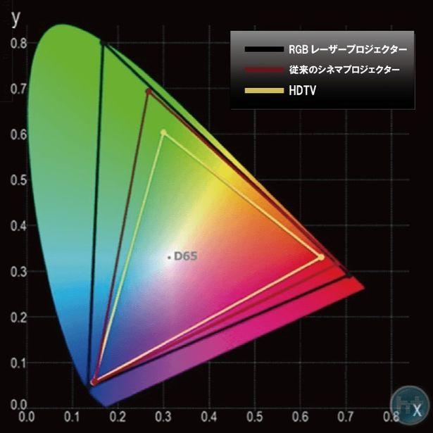 日本で初めて全スクリーンにRGB レーザープロジェクターを導入