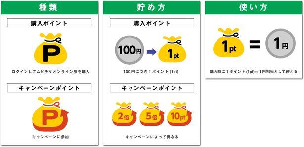 ムビチケポイントは、購入ポイントとキャンペーンポイントの2種類