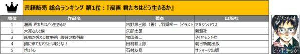 書籍部門の1位は、宮崎駿の新作のタイトルにも採用されたあの作品