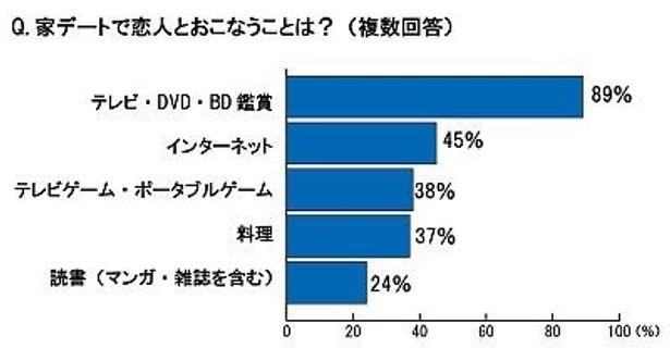 「家デートで恋人とおこなうことは?」に対し、1位は「テレビ・DVD・BD鑑賞」(89%)!