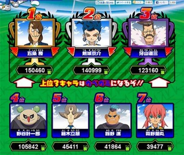 五条勝をはじめ、剣城京介、牙山道三、野谷計一郎といった個性派キャラが上位にランクイン
