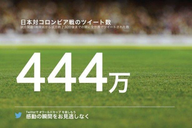 日本×コロンビア戦はツイート数が444万も!
