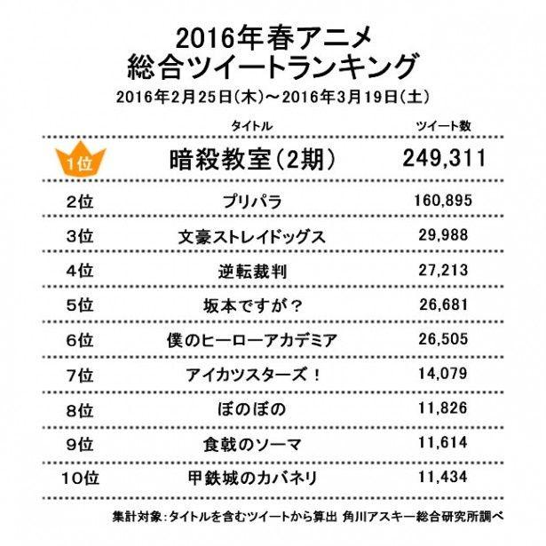 【画像1】2016年春アニメ総合ツイートランキング1位~10位(2月25日~3月19日まで)
