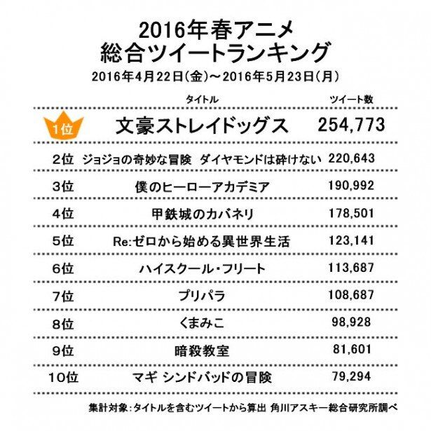 【画像1】2016年春アニメ総合ツイートランキング1位~10位(4月22日~5月23日まで)
