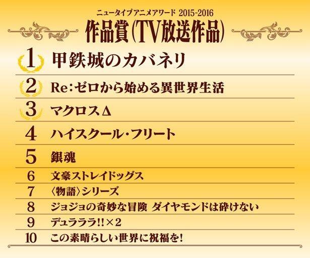 <作品賞(TV放送作品)>の結果