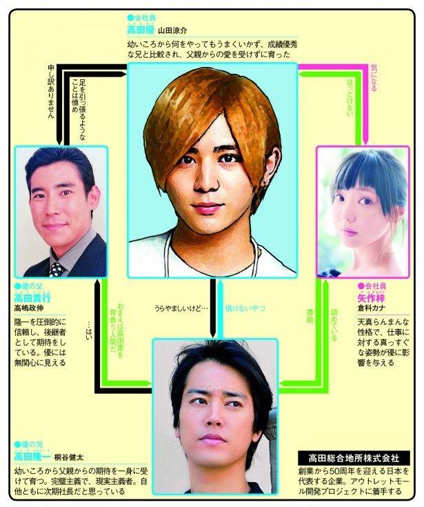 週刊ザテレビジョン42号には、表紙に山田涼介が登場