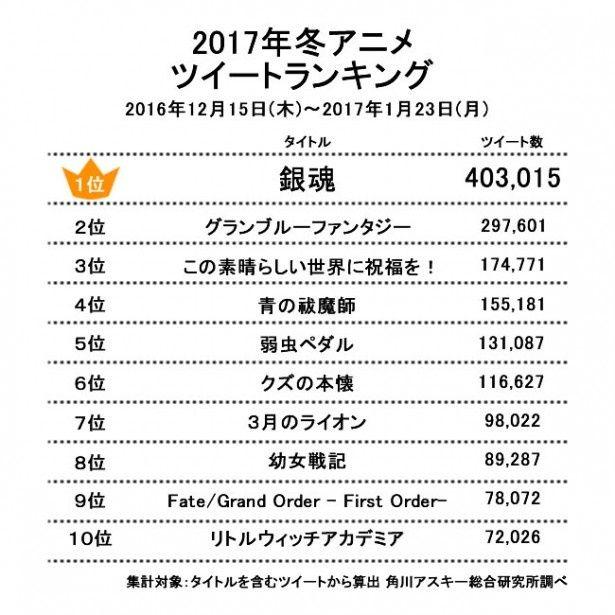 2017年冬アニメツイートランキング1位~10位(2016年12月15日~2017年1月23日まで)